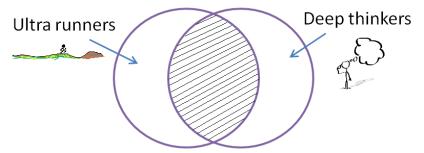 UltrarunnersVennDiagram2