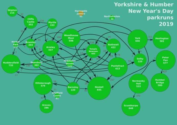 Yorkshire and Humber NYDD parkruns